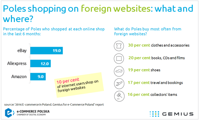 2015_07_12_(Graph_Poles_shopping_on_foreign_websites_what_and_where)