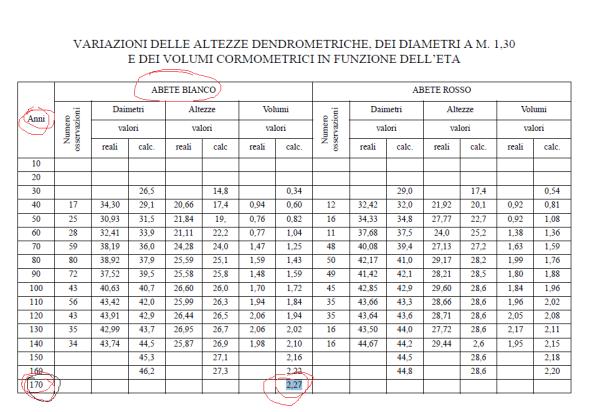 Variazioni delle altezze cormometriche dei diametri e dei volumi in funzione dell'età