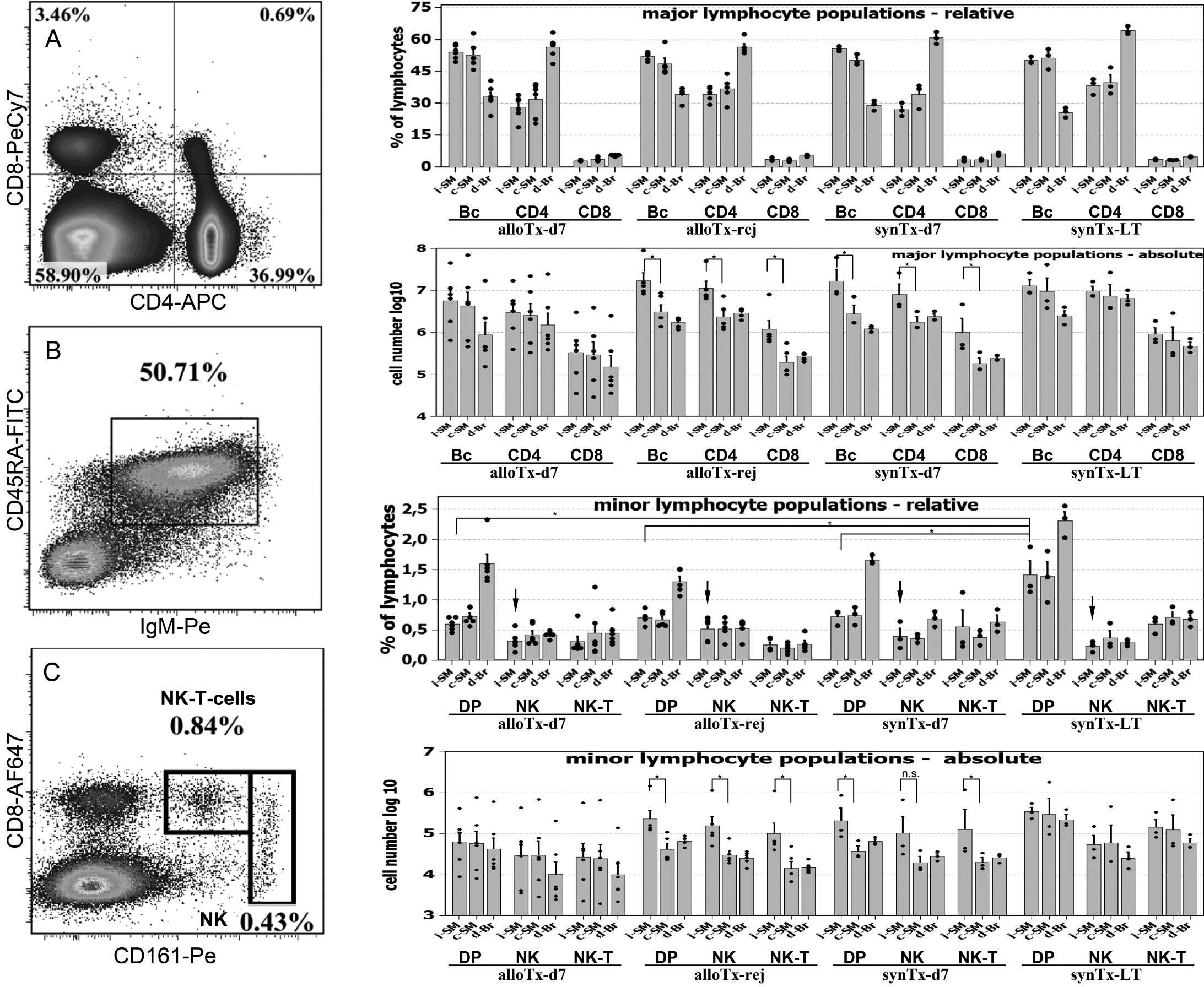 Molecular Vision Maenz Mol Vis 17 420 429 Figure 2