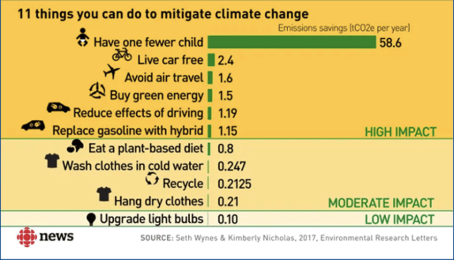 Climate change impact of having a child: each one adds 58.6 tons of CO2 equivalents per year. Using a car adds 2.4 tCO2e per year.