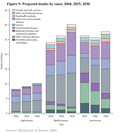 Is there rationale for WHO shifting investment from infectious to NCDs?