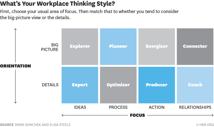 What's your workplace thinking style2