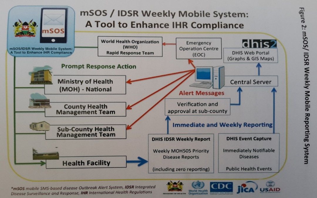 Reporting Systems for Disease Surveillance in Kenya
