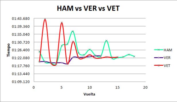 Comparativa de tiempos entre Hamilton, Verstappen y Vettel.