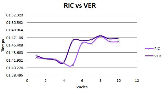 Comparativa de vueltas de los pilotos de Red Bull.