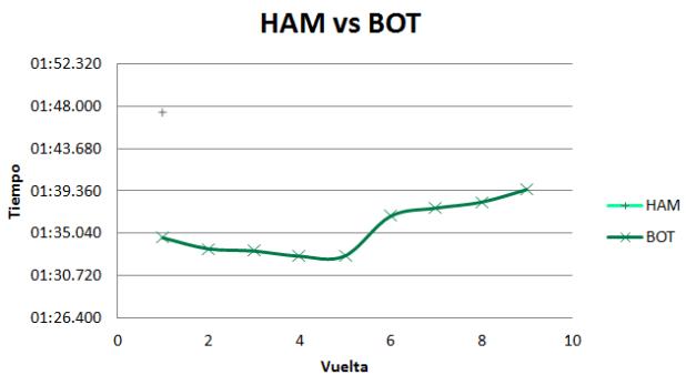 Evolución de los tiempos marcados por Valtteri Bottas.