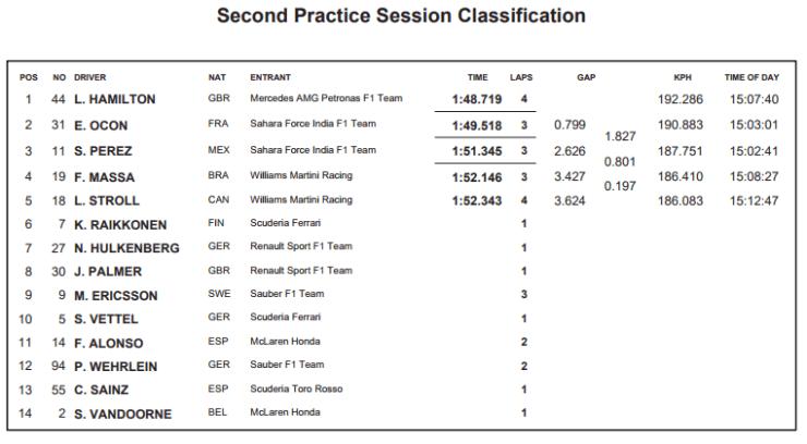 Resultados de la segunda sesión de entrenamientos libres.