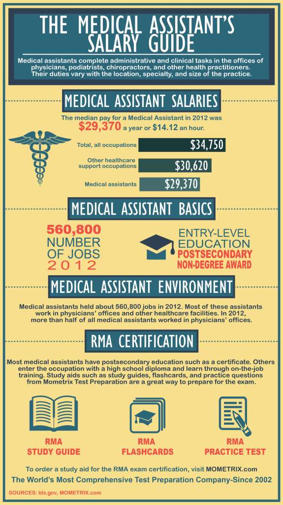 The Medical Assistant's Salary Guide - Mometrix Blog