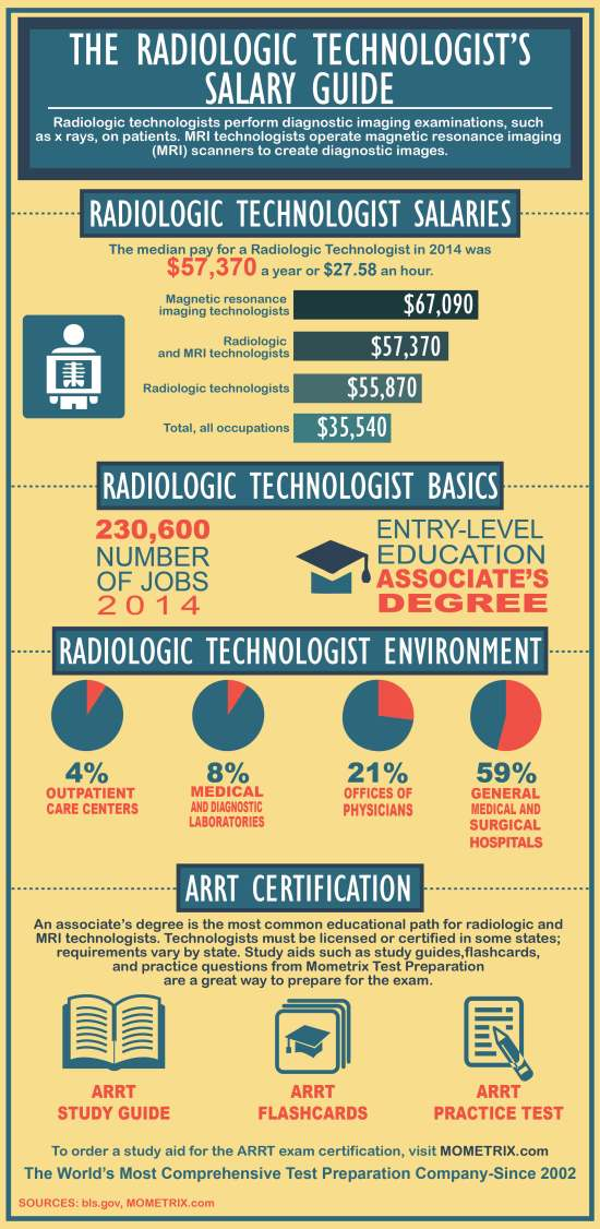 The Radiologic Technologist's Salary Guide - Mometrix Blog