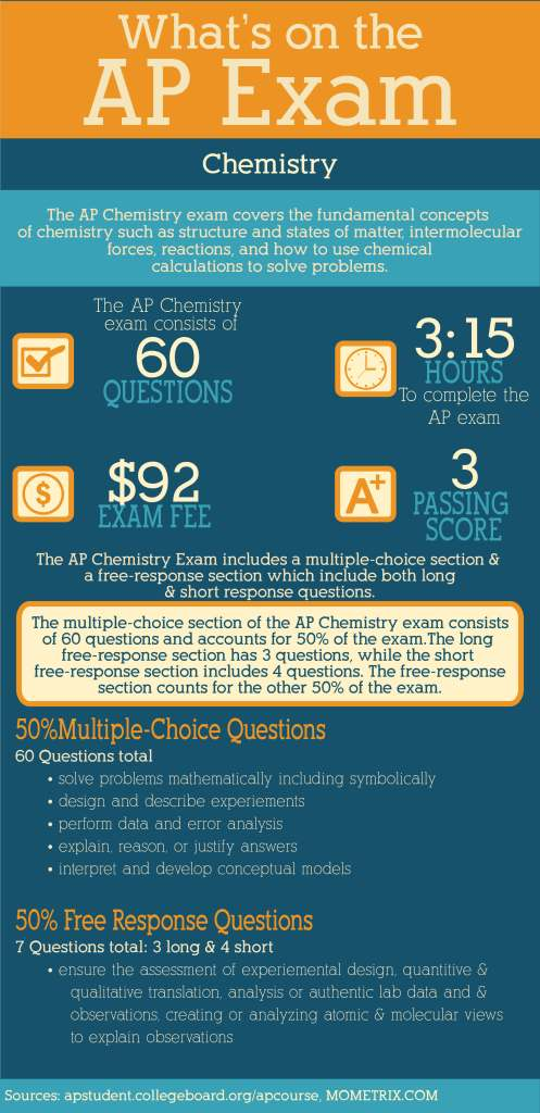 What's on the AP Chemistry Exam? - Mometrix Blog
