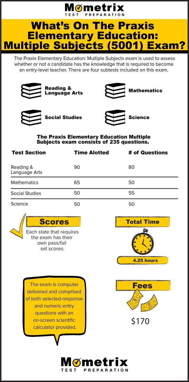 What's on the Praxis Elementary Education Multiple Subjects (5001) Exam