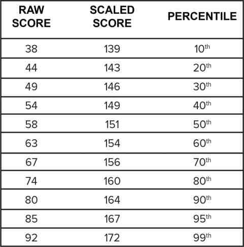 What is a good LSAT score? (Average Score Ranges)