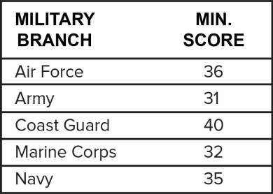 Minimum ASVAB Score Chart