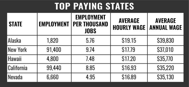 CNA Top Paying States