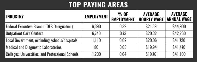 Pharmacy Tech Top Paying Areas