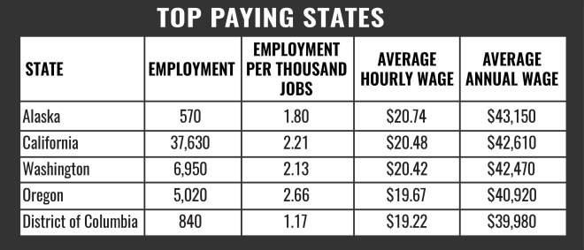 Pharmacy Tech Top Paying States