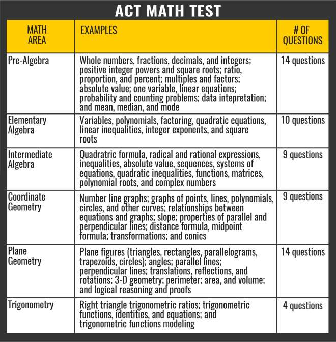 ACT Math Section