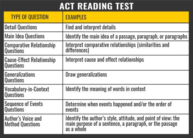 ACT Reading Section