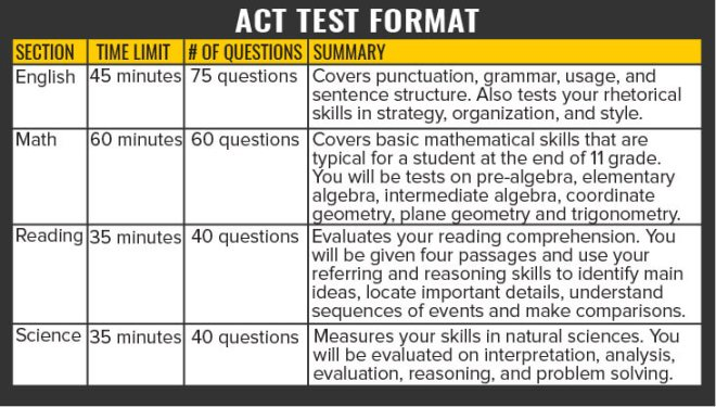 ACT Test Format