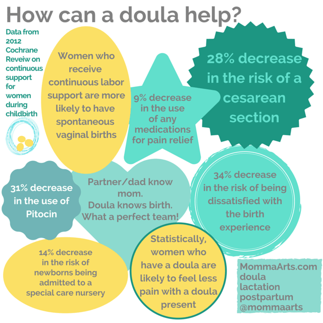 Image result for doula