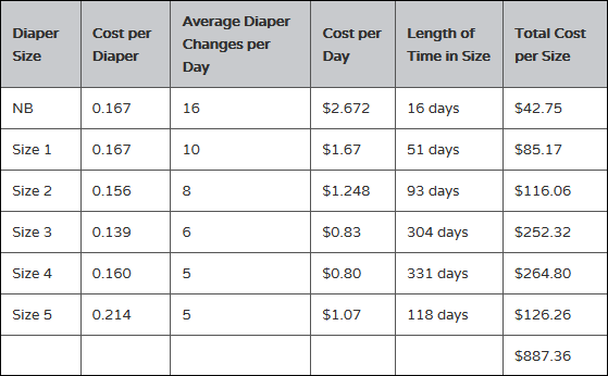 Cost of Disposable Diapers