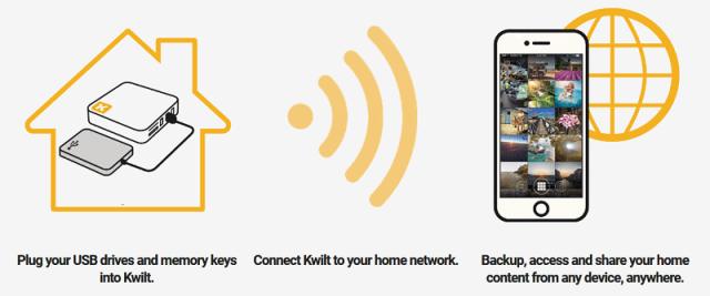 How KwiltGo works