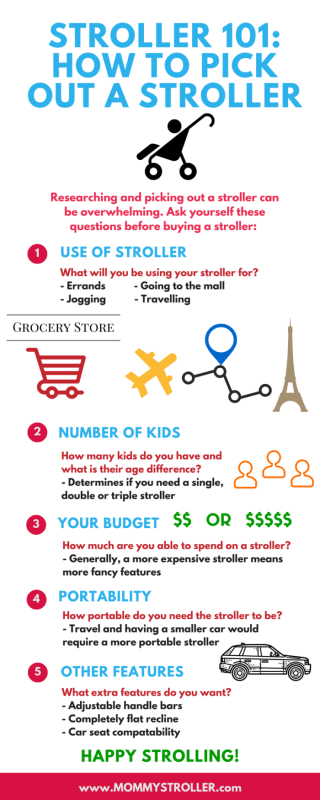 Stroller 101- How to Pick Out a Stroller