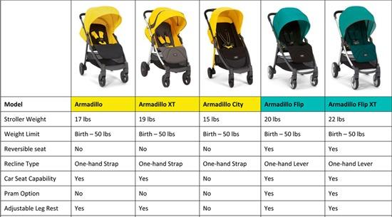 armadillo-comparison-550-width-small