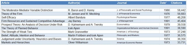 citations-table-4-1
