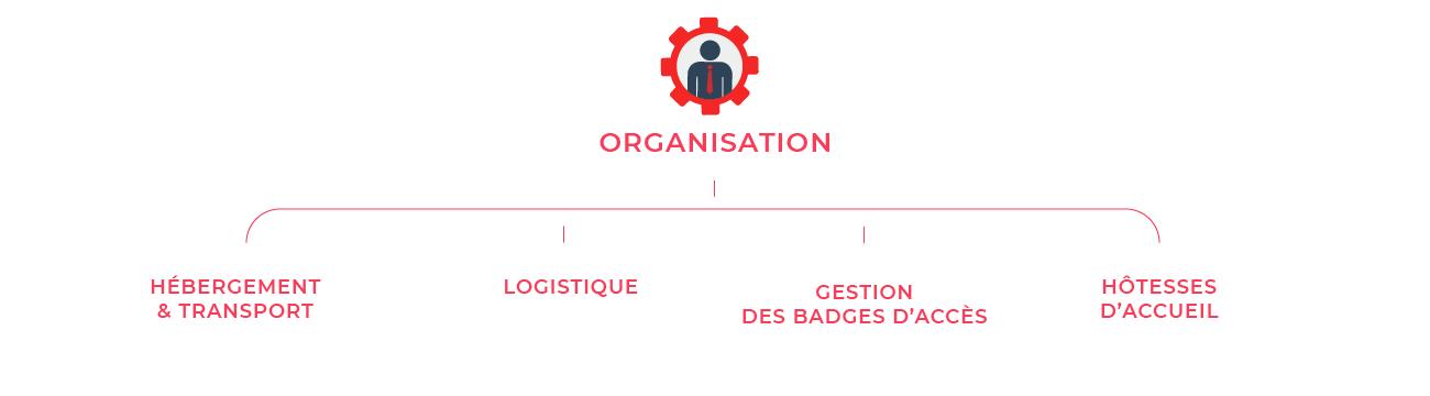 PRCM organisation