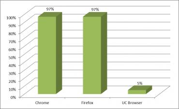 Le meilleur navigateur web sur PC et Mobile monastuce