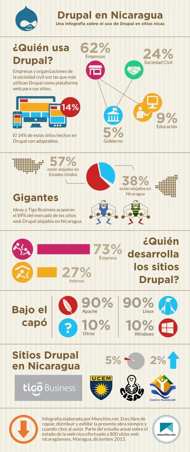 Uso de Drupal en Nicaragua | Monchito.net