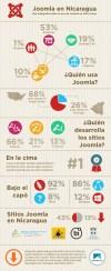 Uso de Joomla en Nicaragua | Monchito.net