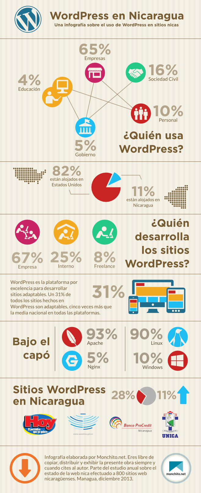 Uso de WordPress en Nicaragua | Monchito.net