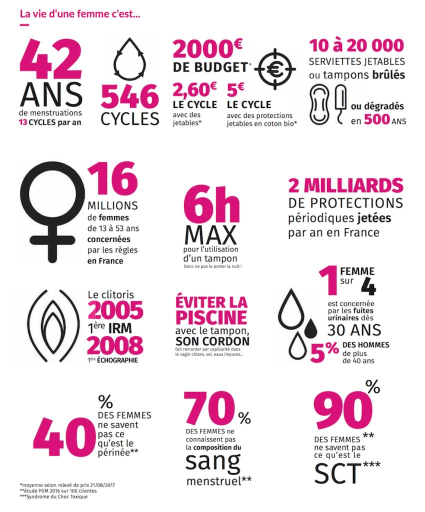 Chiffres clefs des régles, protection hygiénique et l'hygiène féminine en France