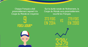 impact-mediatique-coupe-monde-2014