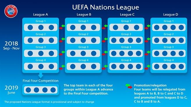 Uefa Nations League: Regolamento e Leghe con Italia