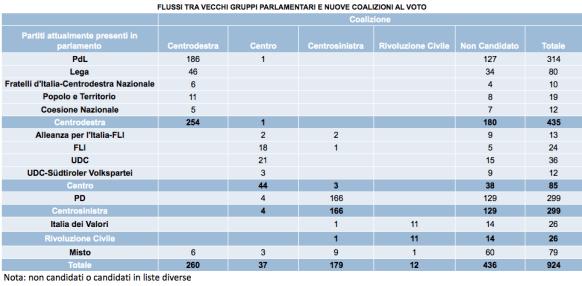flussi-tra-vecchi-gruppi-parlamentari-e-nuove-coalizioni-al-voto1
