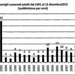 Dal 1991 al 2012 sciolti 229 comuni per infiltrazioni mafiose