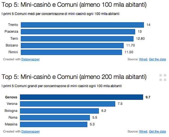 Top-5--Mini-casinò-e-Comuni-