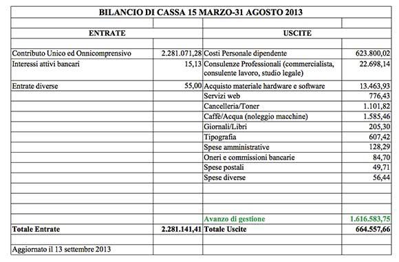 Movimento 5 Stelle Bilancio di cassa dal 15 Marzo - 31 Agosto 2013