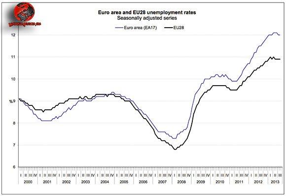 tasso-di-disoccupazione-Europa
