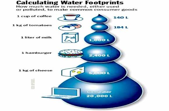 consumo d'acqua