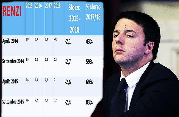 austerità-Governo-Renzi