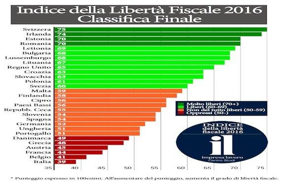 Indice Libertà Fiscale