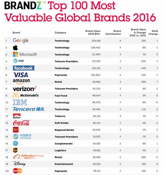 Top 100 Most Valuable Global Brands 2016