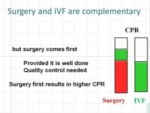 reproductive surgery: MFR CPR e conclusioni