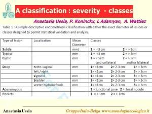 ginecologia endometriosi tipi classificazione diagnosi immagini