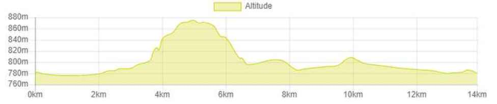 L'altimetria del circuito della frazione di corsa dell'Embrunman.