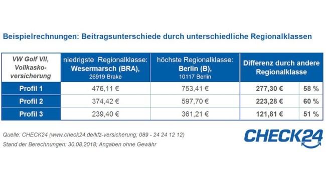 KFZ-Versicherung Regionalklassen